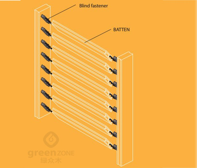 Greenzone-Find Softwood Timber Cladding wpc Hollow Batten On Greenzone-18